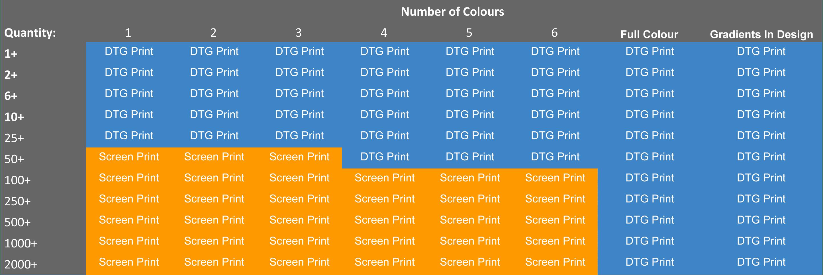 DTG Screen Print Methods
