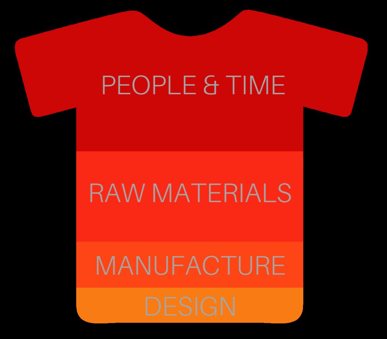 t-shirt cost breakdown
